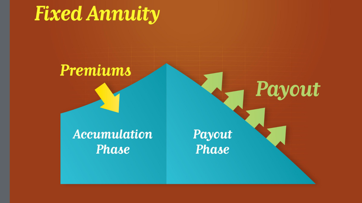 Annuity | Annuity Quote | Financial Advisor