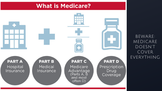 Beware Medicare Doesn't Cover Everything