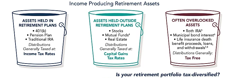 Taxes | retirement Planning